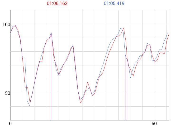 Speed_graph